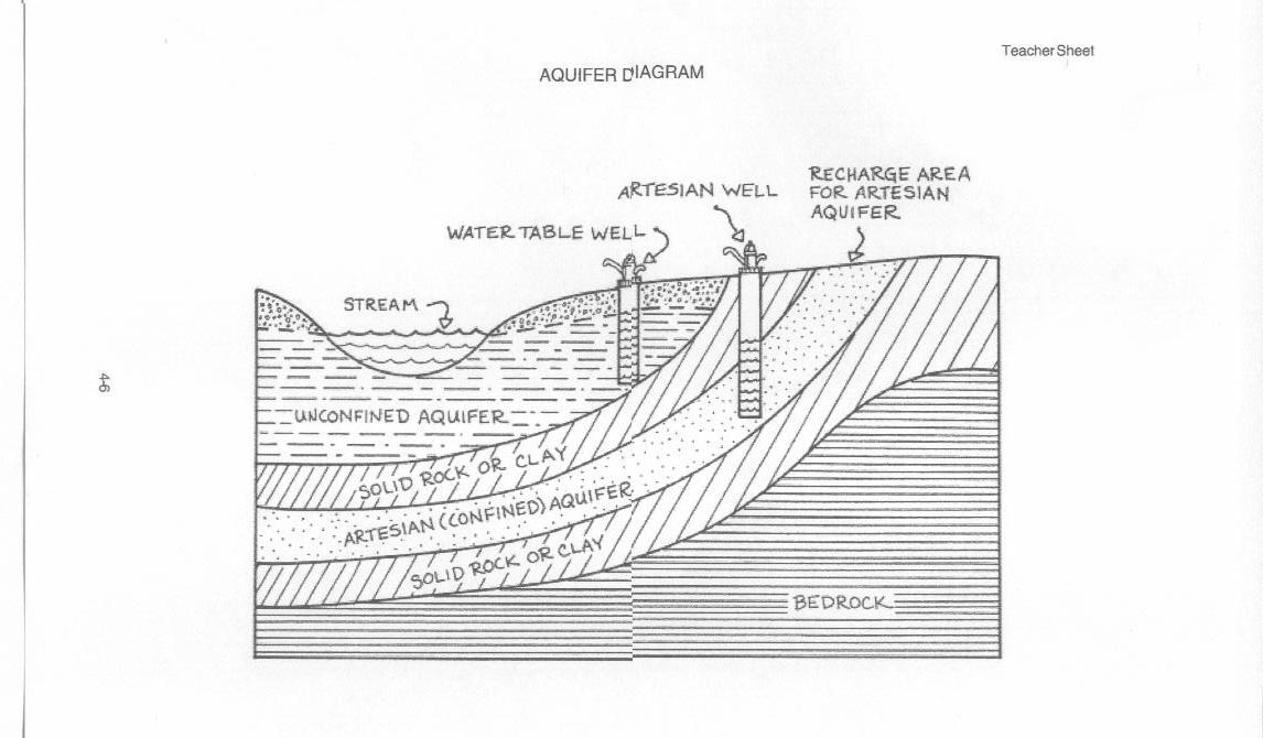 room6science Aquifer Diagram – Groundwater Worksheet